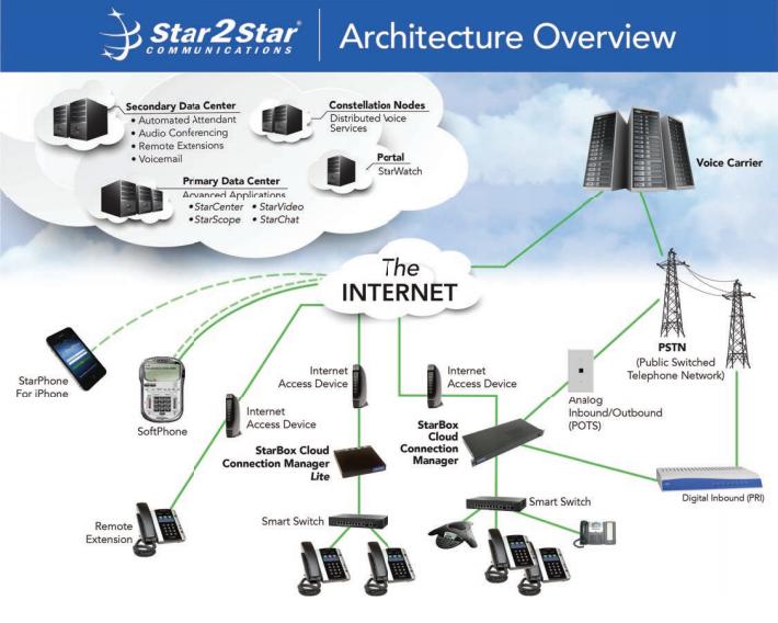 Star2Star Architecture | Customer 1st Communications